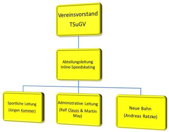 11-2014-Organigramm-TSuGV-Skater